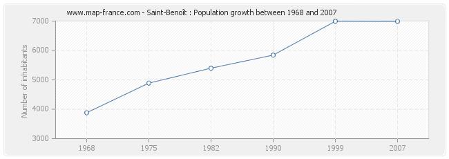 Population Saint-Benoît