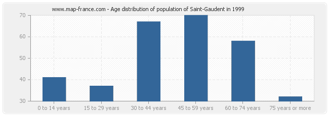 Age distribution of population of Saint-Gaudent in 1999