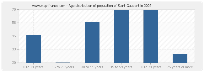 Age distribution of population of Saint-Gaudent in 2007