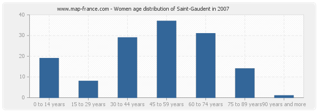 Women age distribution of Saint-Gaudent in 2007