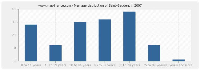 Men age distribution of Saint-Gaudent in 2007