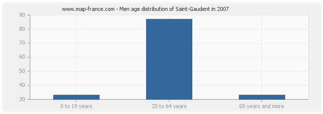 Men age distribution of Saint-Gaudent in 2007