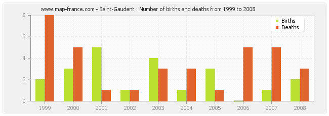 Saint-Gaudent : Number of births and deaths from 1999 to 2008