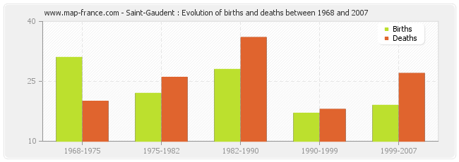 Saint-Gaudent : Evolution of births and deaths between 1968 and 2007