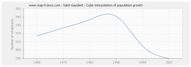 Saint-Gaudent : Cubic interpolation of population growth