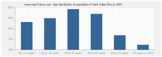 Age distribution of population of Saint-Julien-l'Ars in 1999