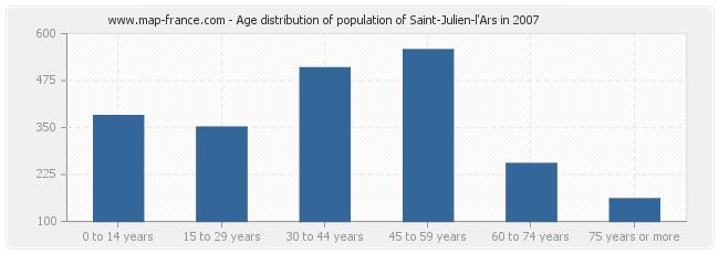 Age distribution of population of Saint-Julien-l'Ars in 2007
