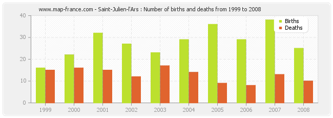 Saint-Julien-l'Ars : Number of births and deaths from 1999 to 2008