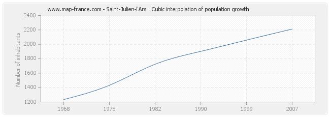 Saint-Julien-l'Ars : Cubic interpolation of population growth