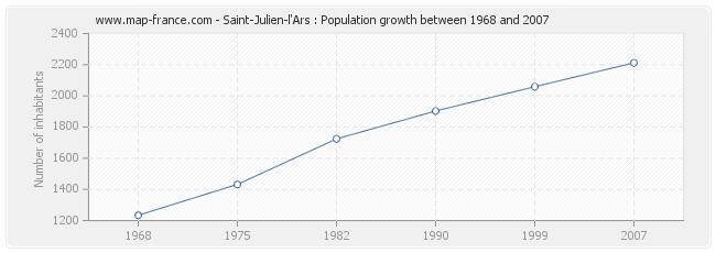 Population Saint-Julien-l'Ars