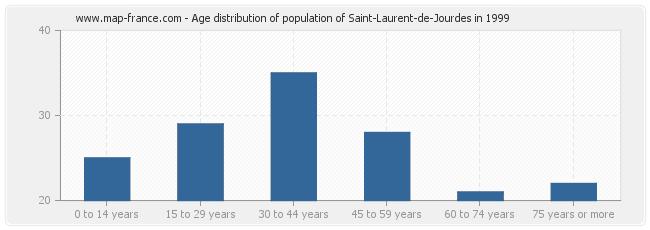 Age distribution of population of Saint-Laurent-de-Jourdes in 1999