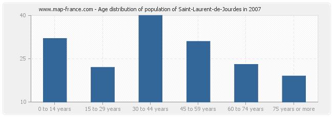 Age distribution of population of Saint-Laurent-de-Jourdes in 2007