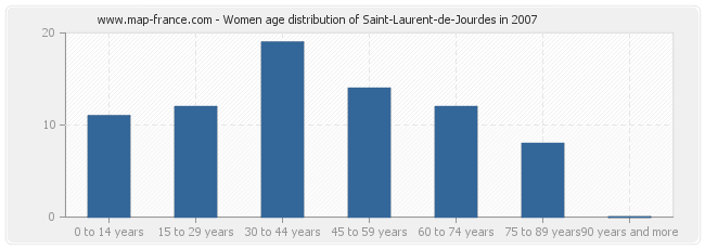 Women age distribution of Saint-Laurent-de-Jourdes in 2007