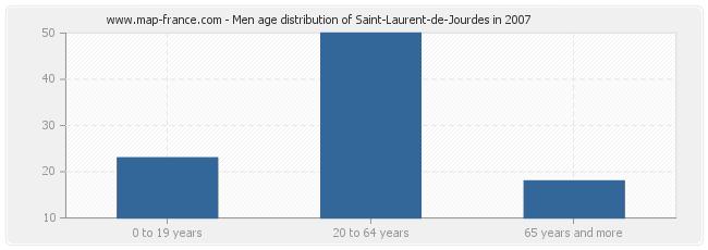 Men age distribution of Saint-Laurent-de-Jourdes in 2007