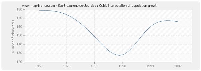 Saint-Laurent-de-Jourdes : Cubic interpolation of population growth