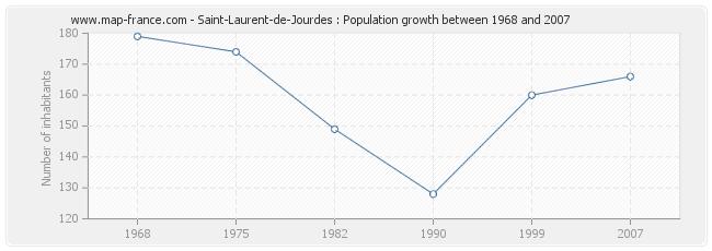 Population Saint-Laurent-de-Jourdes