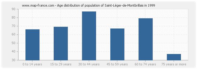Age distribution of population of Saint-Léger-de-Montbrillais in 1999