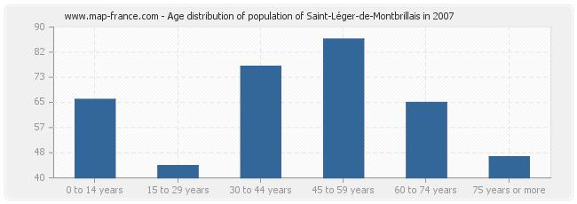 Age distribution of population of Saint-Léger-de-Montbrillais in 2007
