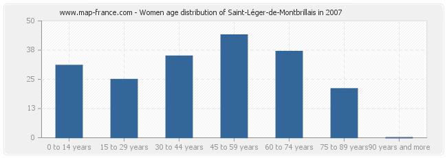 Women age distribution of Saint-Léger-de-Montbrillais in 2007