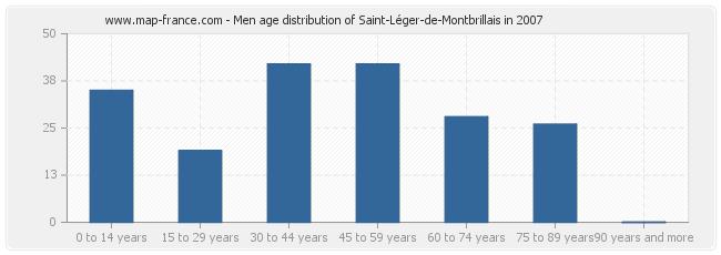 Men age distribution of Saint-Léger-de-Montbrillais in 2007