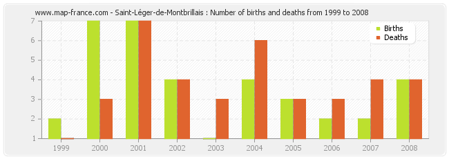 Saint-Léger-de-Montbrillais : Number of births and deaths from 1999 to 2008