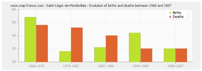 Saint-Léger-de-Montbrillais : Evolution of births and deaths between 1968 and 2007
