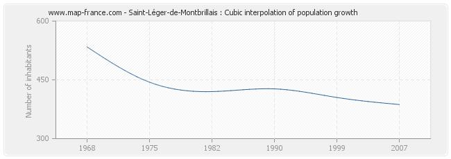 Saint-Léger-de-Montbrillais : Cubic interpolation of population growth