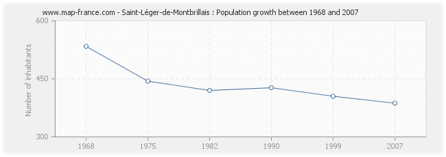 Population Saint-Léger-de-Montbrillais