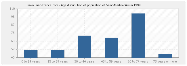 Age distribution of population of Saint-Martin-l'Ars in 1999