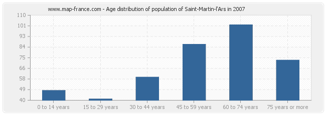 Age distribution of population of Saint-Martin-l'Ars in 2007