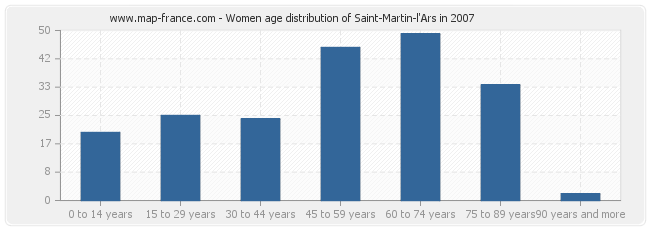 Women age distribution of Saint-Martin-l'Ars in 2007