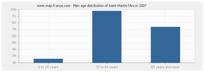 Men age distribution of Saint-Martin-l'Ars in 2007