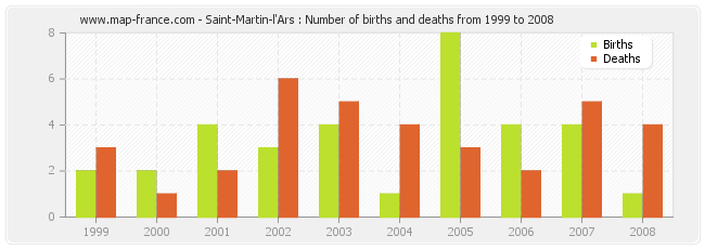 Saint-Martin-l'Ars : Number of births and deaths from 1999 to 2008