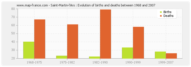 Saint-Martin-l'Ars : Evolution of births and deaths between 1968 and 2007