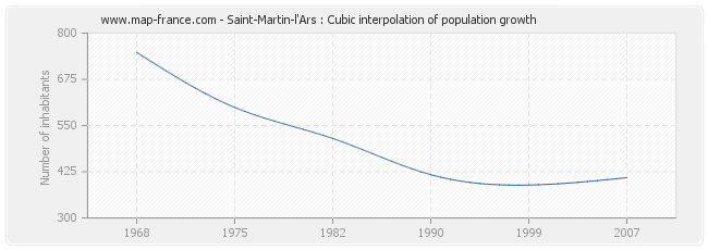 Saint-Martin-l'Ars : Cubic interpolation of population growth