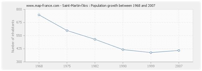 Population Saint-Martin-l'Ars