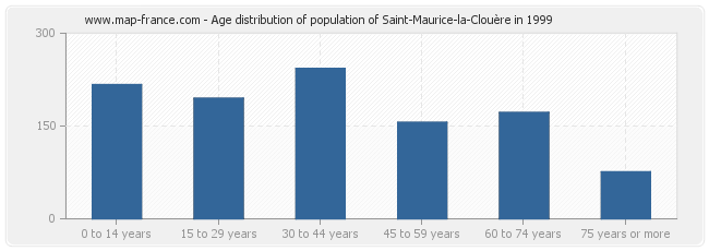 Age distribution of population of Saint-Maurice-la-Clouère in 1999