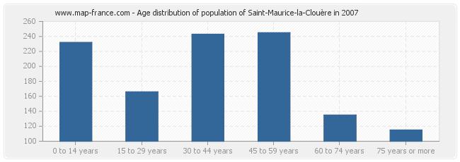 Age distribution of population of Saint-Maurice-la-Clouère in 2007