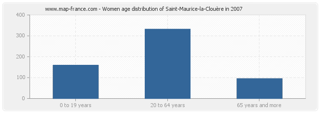 Women age distribution of Saint-Maurice-la-Clouère in 2007