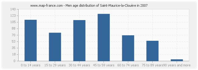 Men age distribution of Saint-Maurice-la-Clouère in 2007