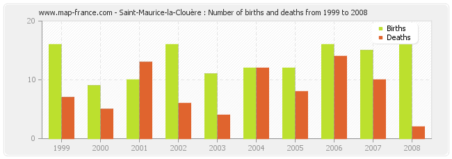 Saint-Maurice-la-Clouère : Number of births and deaths from 1999 to 2008