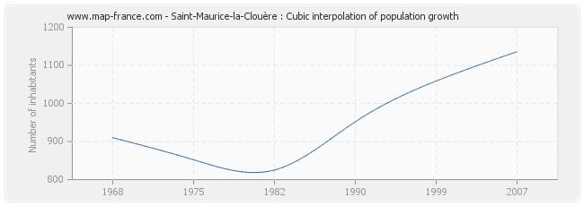 Saint-Maurice-la-Clouère : Cubic interpolation of population growth