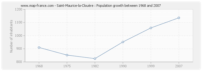 Population Saint-Maurice-la-Clouère