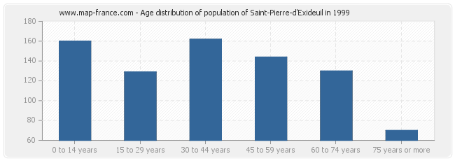 Age distribution of population of Saint-Pierre-d'Exideuil in 1999