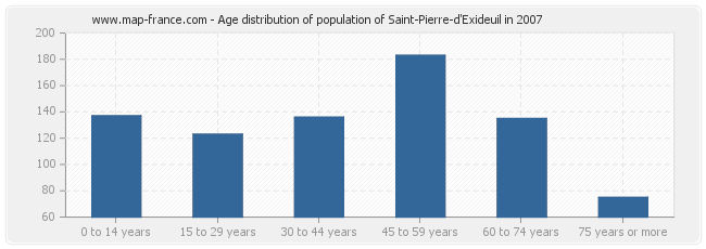 Age distribution of population of Saint-Pierre-d'Exideuil in 2007