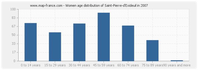 Women age distribution of Saint-Pierre-d'Exideuil in 2007