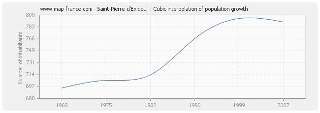 Saint-Pierre-d'Exideuil : Cubic interpolation of population growth