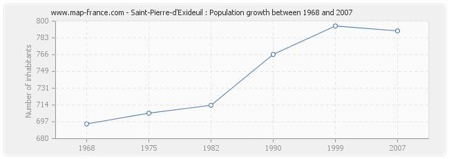 Population Saint-Pierre-d'Exideuil