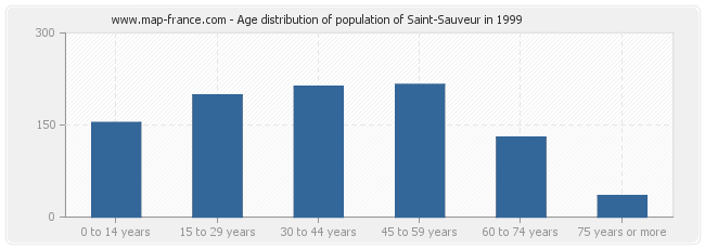 Age distribution of population of Saint-Sauveur in 1999