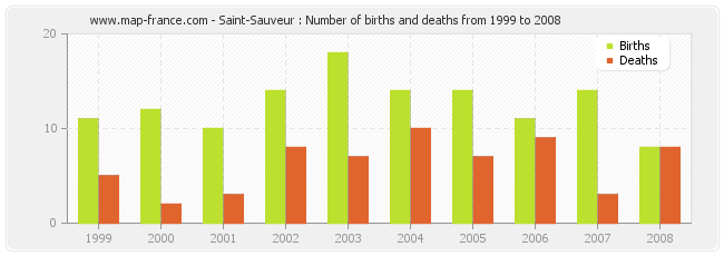 Saint-Sauveur : Number of births and deaths from 1999 to 2008